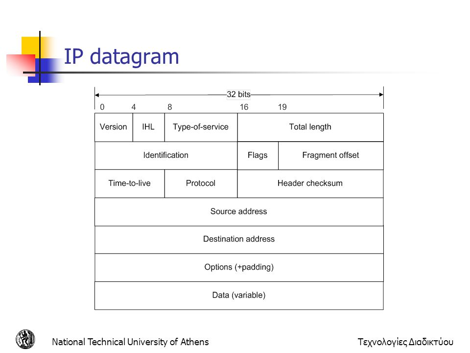 IP datagram National Technical University of Athens