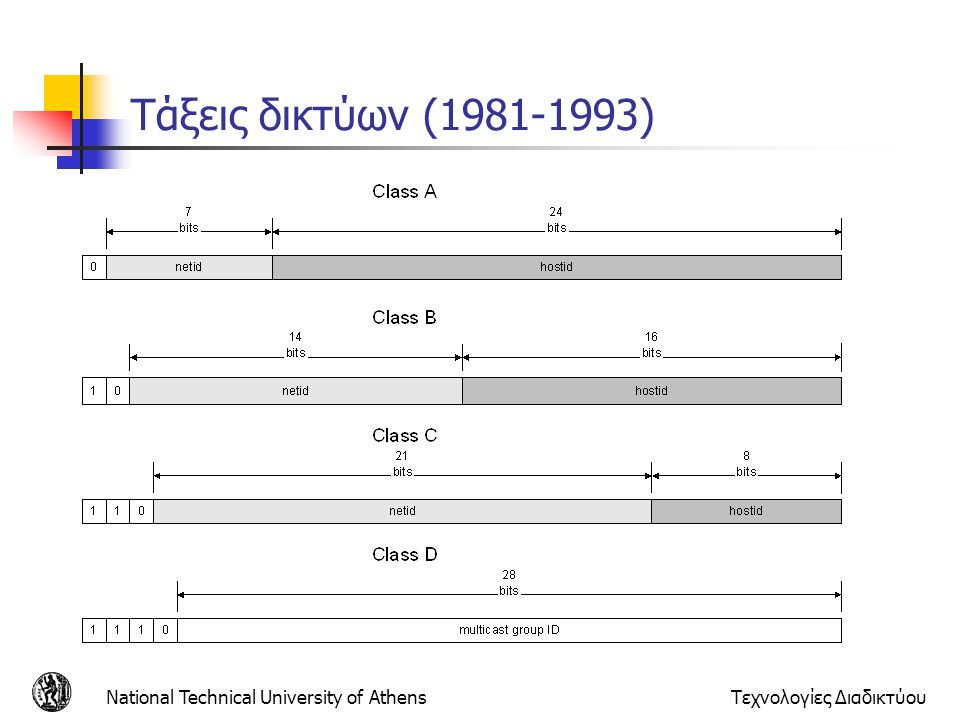 Τάξεις δικτύων (1981-1993) National Technical University of Athens