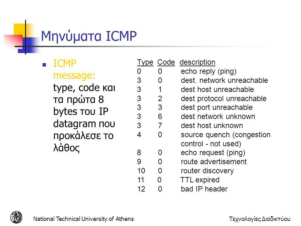 Μηνύματα ICMP ICMP message: type, code και τα πρώτα 8 bytes του IP datagram που προκάλεσε το λάθος.