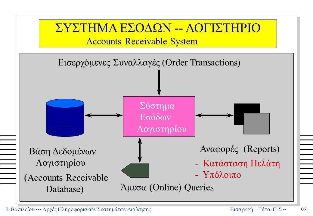 Μάρκετινγκ: Πληροφοριακά Συστήματα Διοίκησης