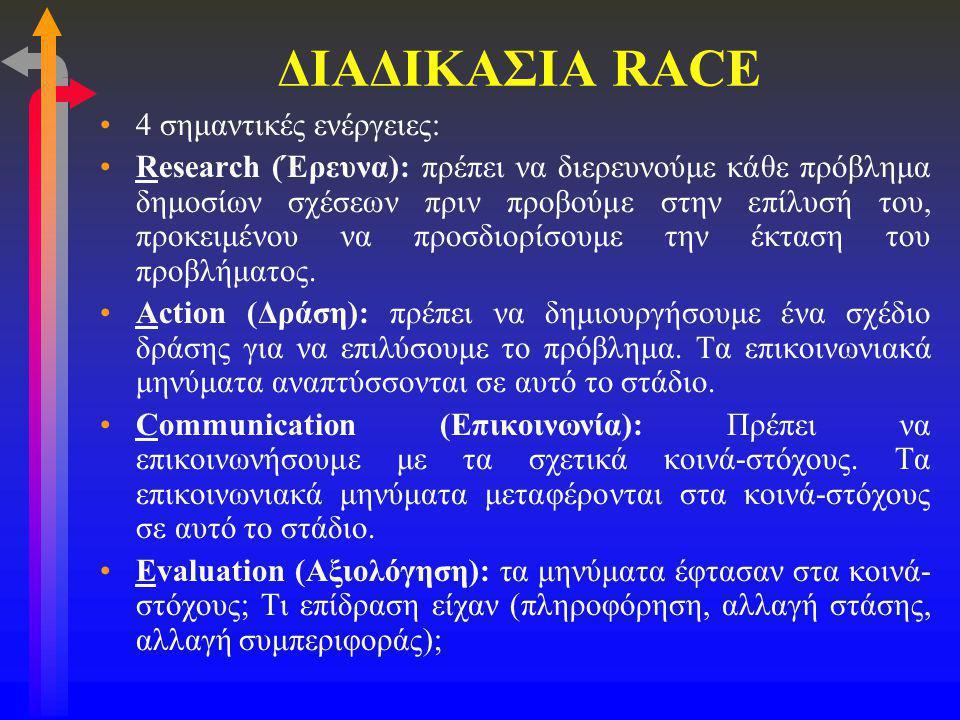 ΔΙΑΔΙΚΑΣΙΑ RACE 4 σημαντικές ενέργειες: