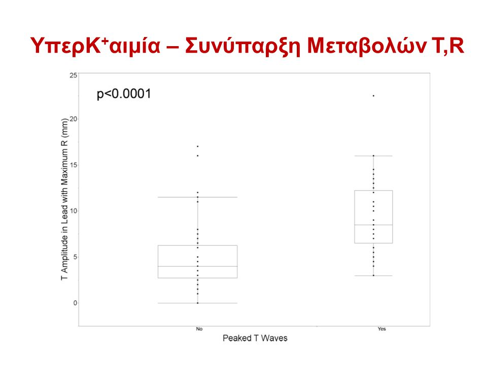 ΥπερΚ+αιμία – Συνύπαρξη Μεταβολών Τ,R