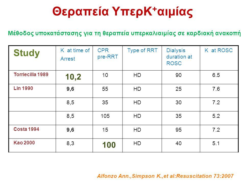 Θεραπεία YπερK+αιμίας