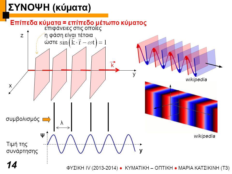 ΣΥΝΟΨΗ (κύματα) 14 Επίπεδα κύματα = επίπεδo μέτωπο κύματος