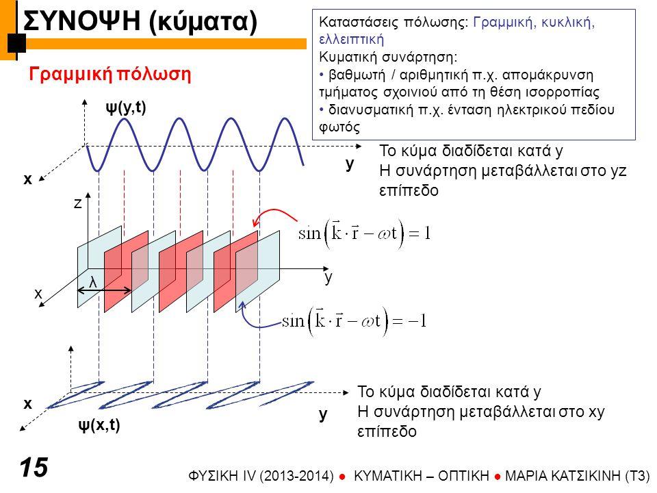 ΣΥΝΟΨΗ (κύματα) 15 Γραμμική πόλωση ψ(y,t) Το κύμα διαδίδεται κατά y