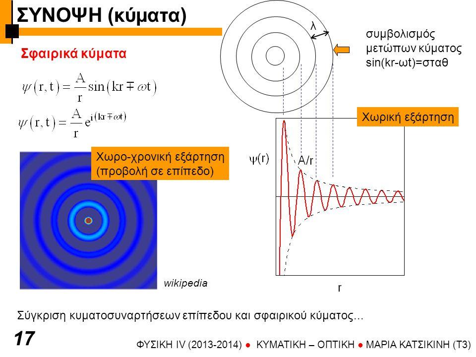 ΣΥΝΟΨΗ (κύματα) 17 Σφαιρικά κύματα λ συμβολισμός μετώπων κύματος