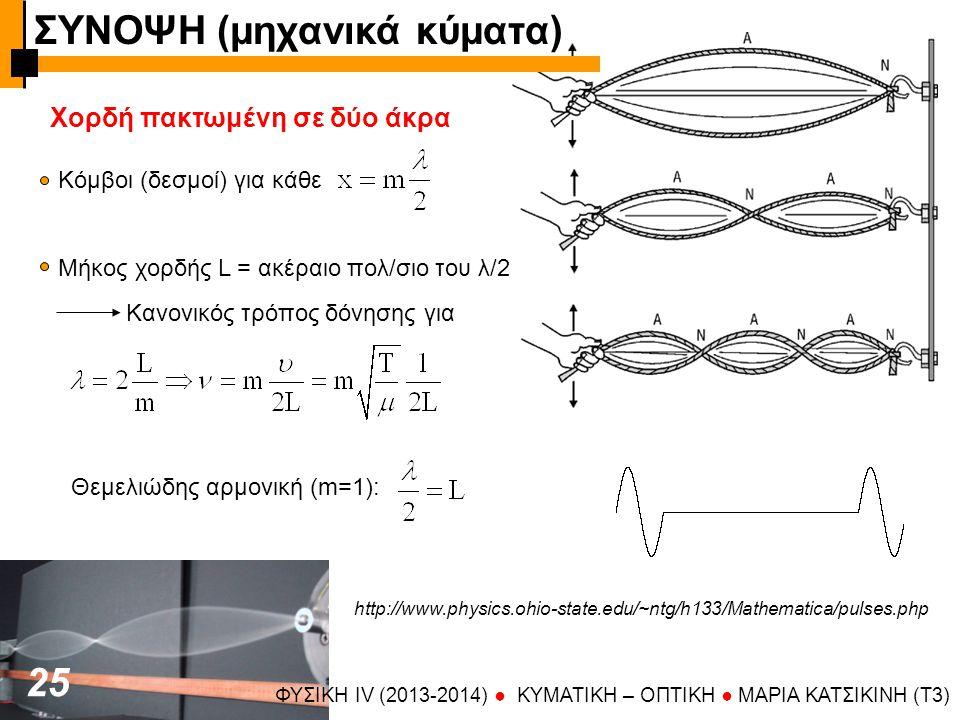 ΣΥΝΟΨΗ (μηχανικά κύματα)