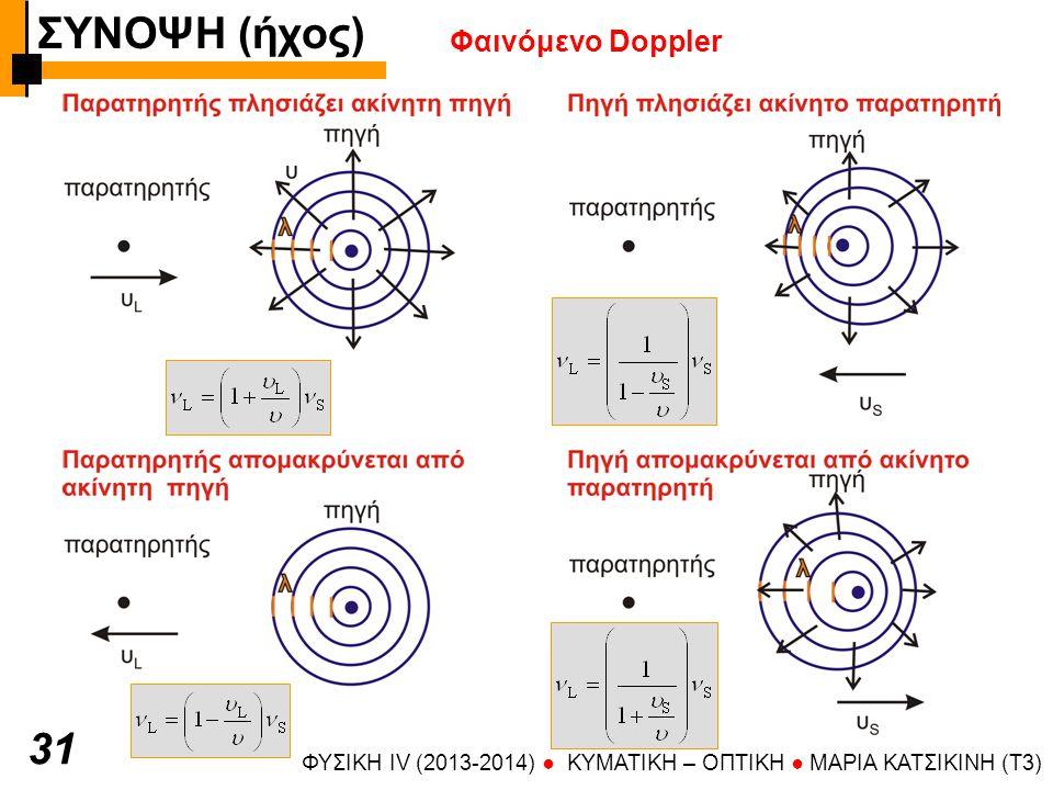ΣΥΝΟΨΗ (ήχος) 31 Φαινόμενο Doppler