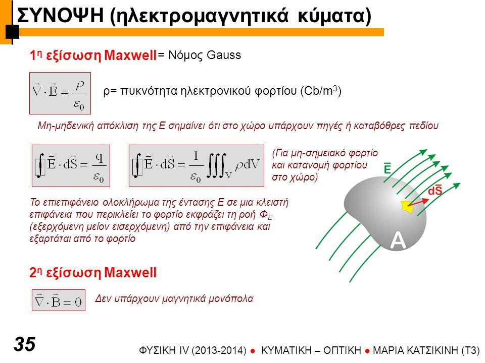 ΣΥΝΟΨΗ (ηλεκτρομαγνητικά κύματα)