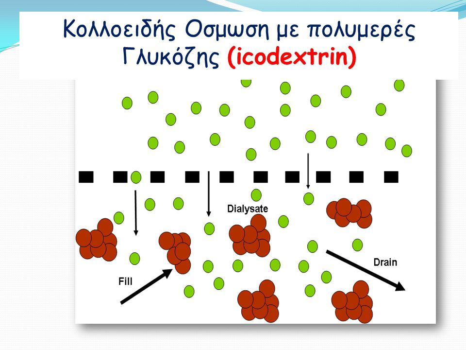 Κολλοειδής Οσμωση με πολυμερές Γλυκόζης (icodextrin)