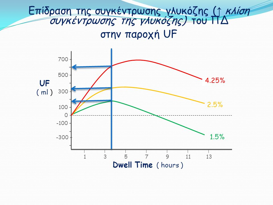 Επίδραση της συγκέντρωσης γλυκόζης (↑ κλίση συγκέντρωσης της γλυκόζης) του ΠΔ στην παροχή UF