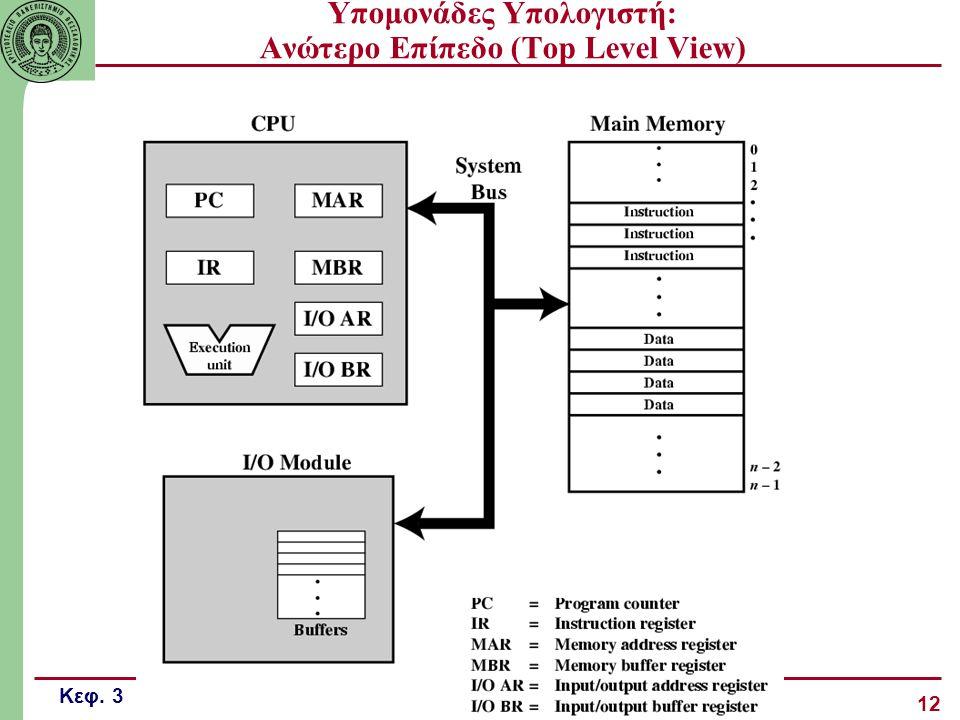 Υπομονάδες Υπολογιστή: Ανώτερο Επίπεδο (Top Level View)