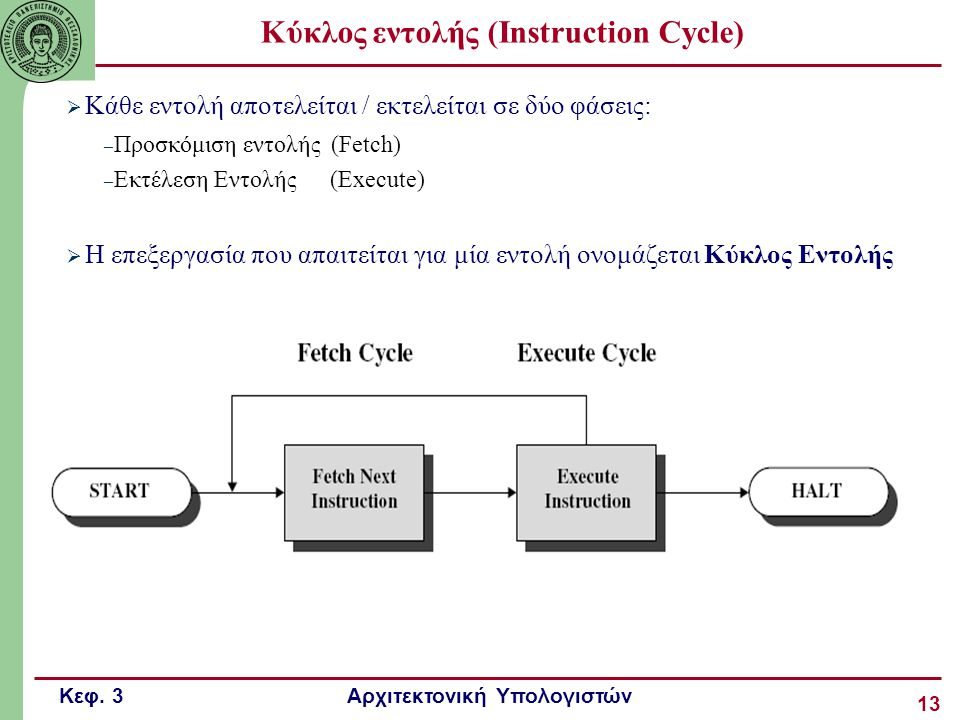 Κύκλος εντολής (Instruction Cycle)