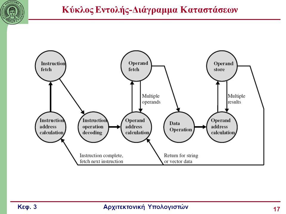 Κύκλος Εντολής-Διάγραμμα Καταστάσεων