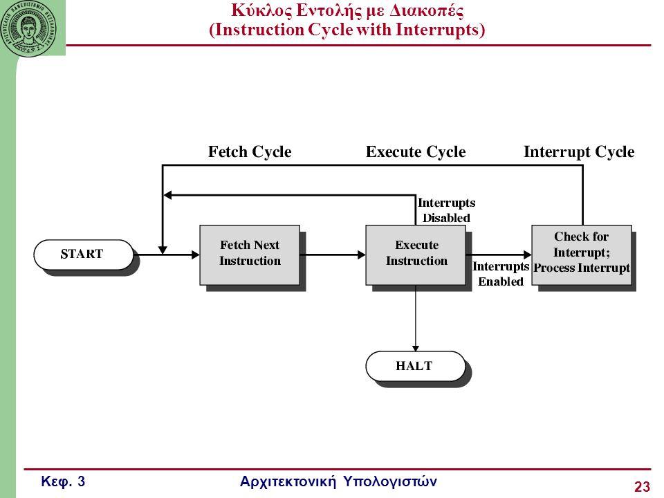 Κύκλος Εντολής με Διακοπές (Instruction Cycle with Interrupts)