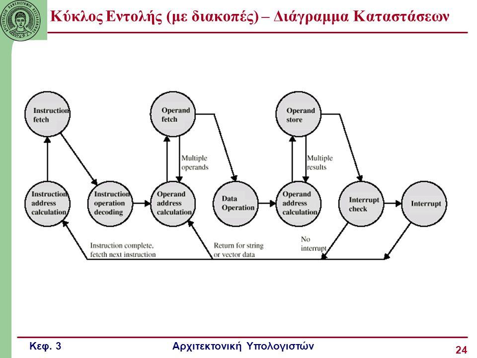 Κύκλος Εντολής (με διακοπές) – Διάγραμμα Καταστάσεων
