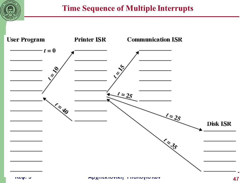Time Sequence of Multiple Interrupts