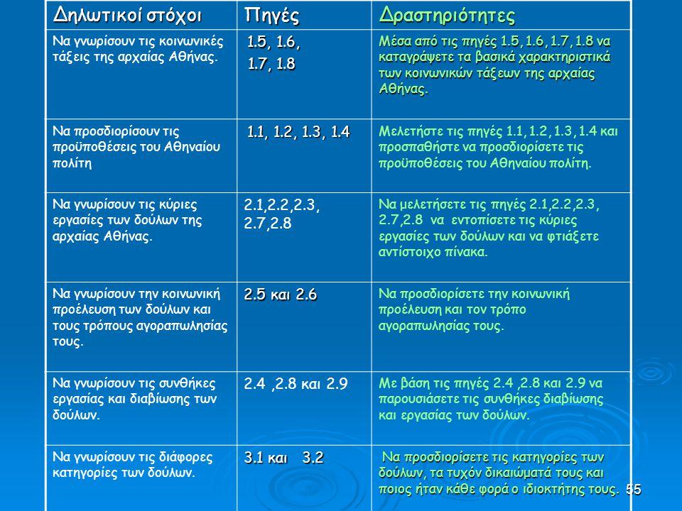 Δηλωτικοί στόχοι Πηγές Δραστηριότητες 1.7, 1.8 2.1,2.2,2.3, 2.7,2.8