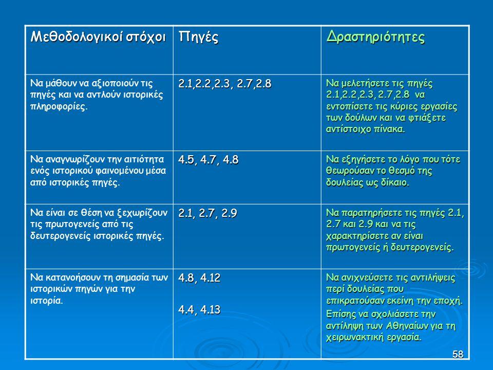 Μεθοδολογικοί στόχοι Πηγές Δραστηριότητες 2.1,2.2,2.3, 2.7,2.8