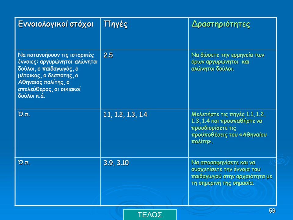 Εννοιολογικοί στόχοι Πηγές Δραστηριότητες ΤΕΛΟΣ 2.5 1.1, 1.2, 1.3, 1.4