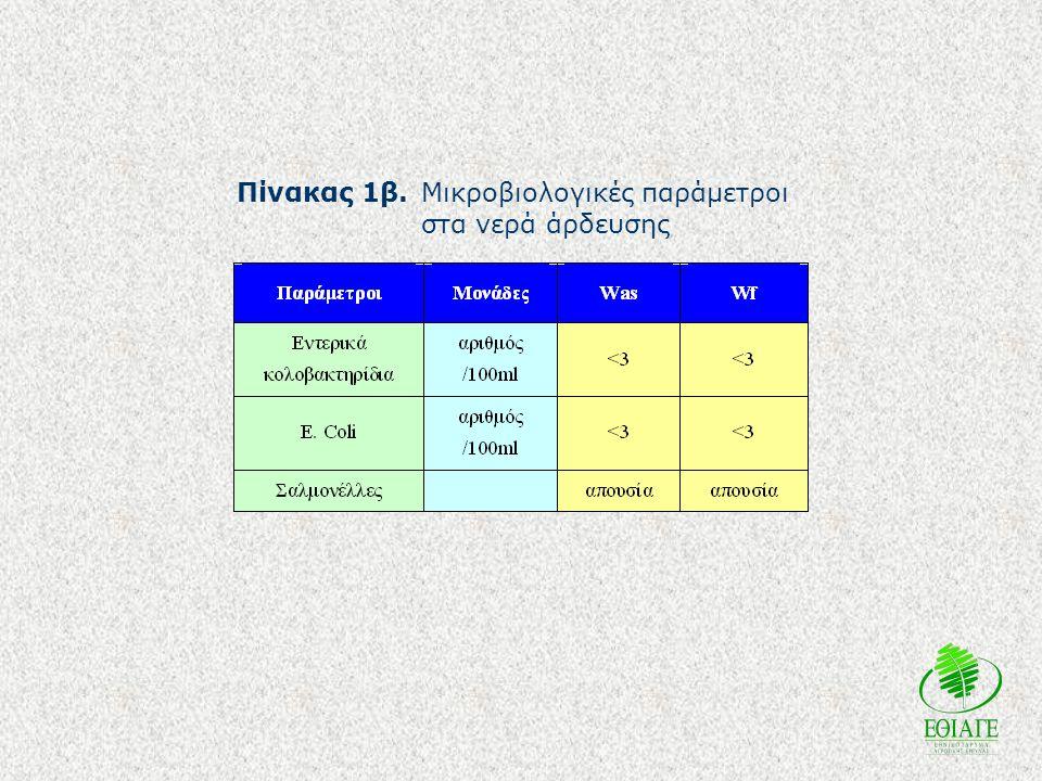 Πίνακας 1β. Μικροβιολογικές παράμετροι στα νερά άρδευσης