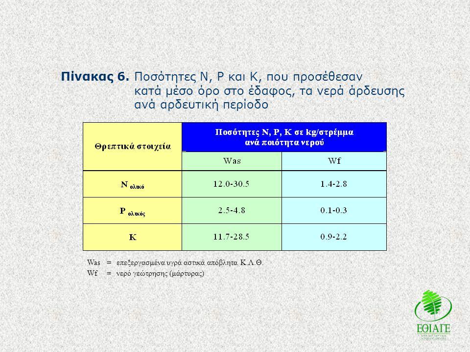 Πίνακας 6. Ποσότητες N, P και K, που προσέθεσαν κατά μέσο όρο στο έδαφος, τα νερά άρδευσης ανά αρδευτική περίοδο