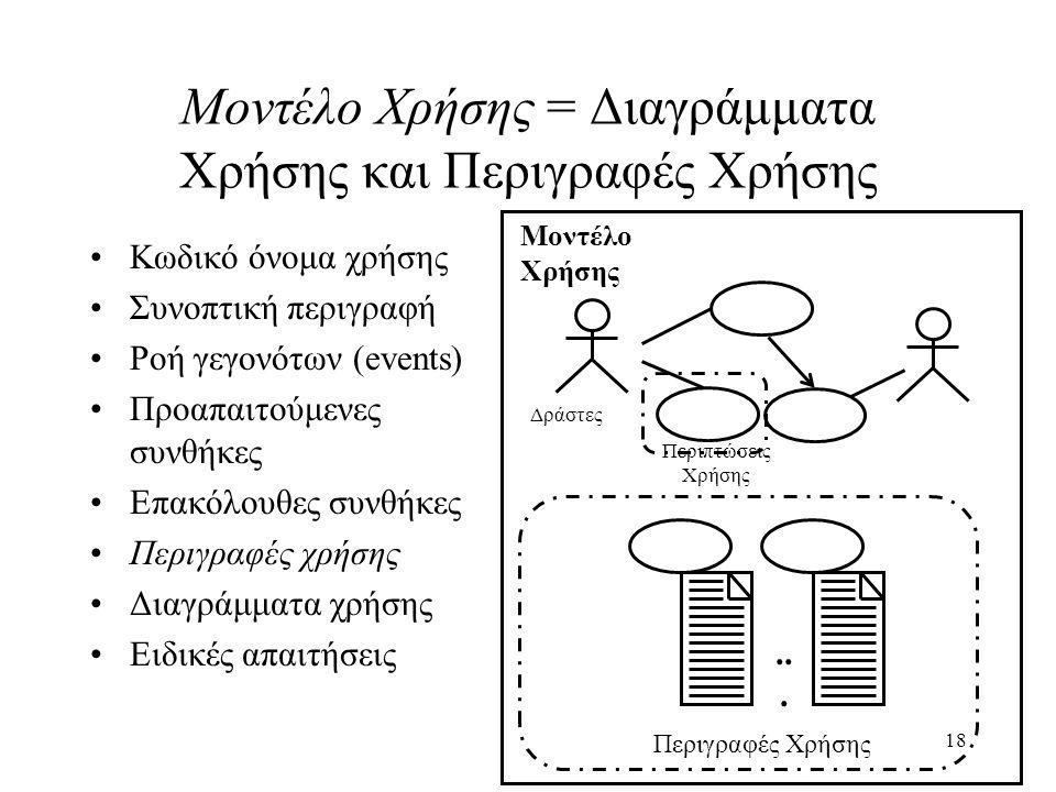 Μοντέλο Χρήσης = Διαγράμματα Χρήσης και Περιγραφές Χρήσης
