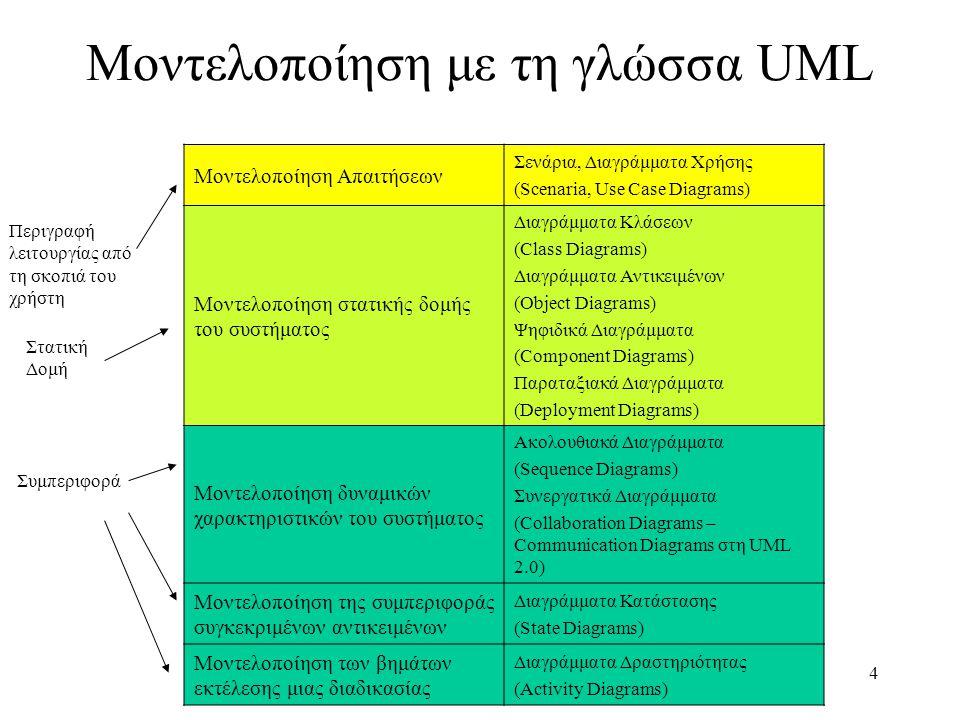 Μοντελοποίηση με τη γλώσσα UML