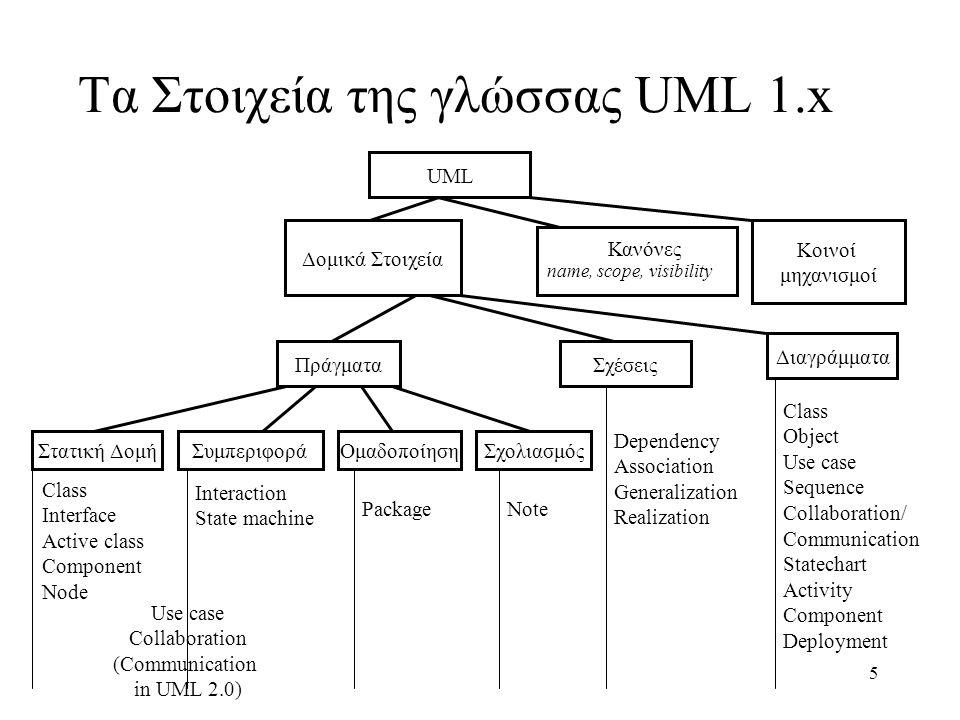 Τα Στοιχεία της γλώσσας UML 1.x