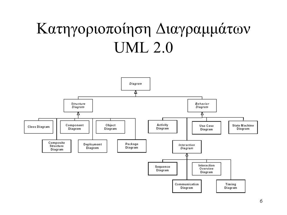 Κατηγοριοποίηση Διαγραμμάτων UML 2.0