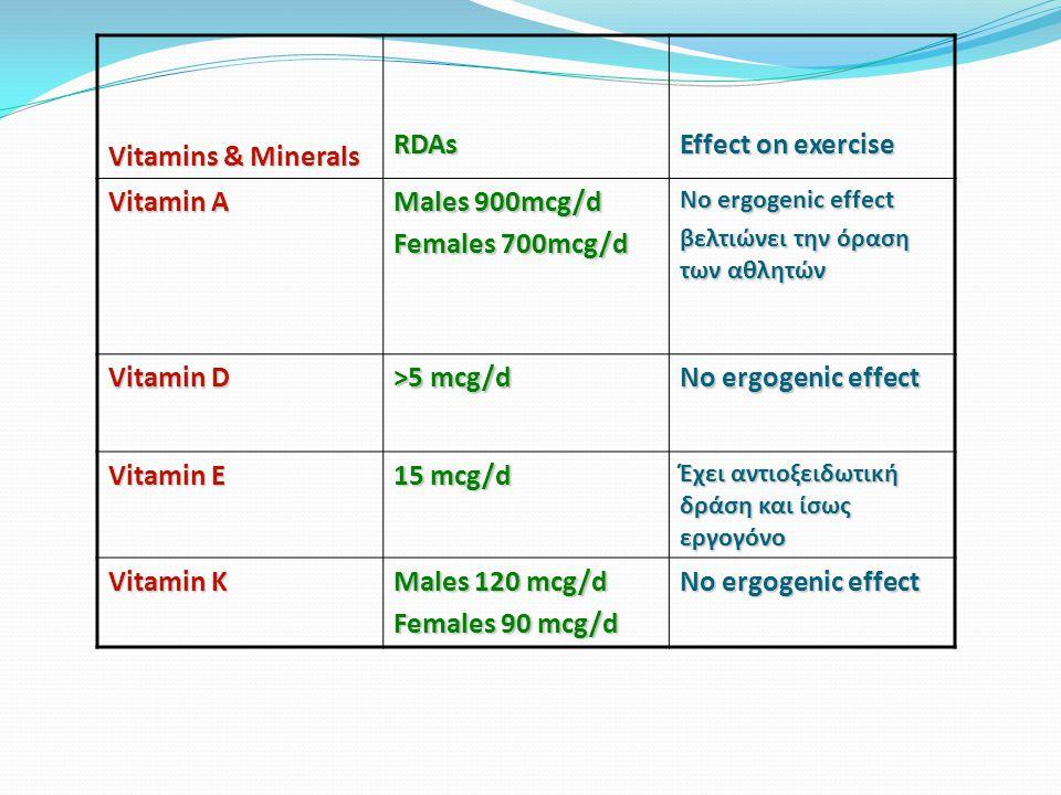 Vitamins & Minerals RDAs Effect on exercise Vitamin A Males 900mcg/d