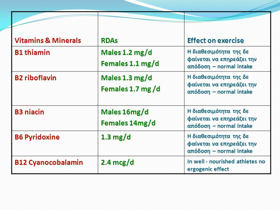 Vitamins & Minerals RDAs Effect on exercise B1 thiamin Males 1.2 mg/d