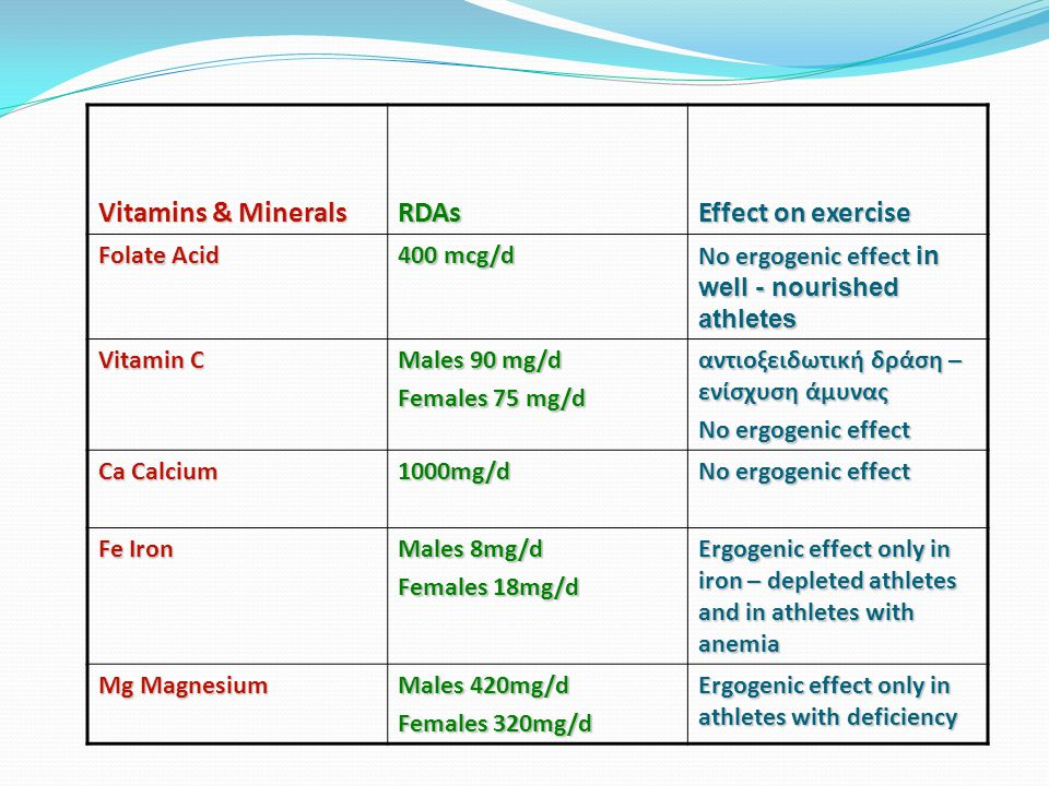 Vitamins & Minerals RDAs Effect on exercise Folate Acid 400 mcg/d