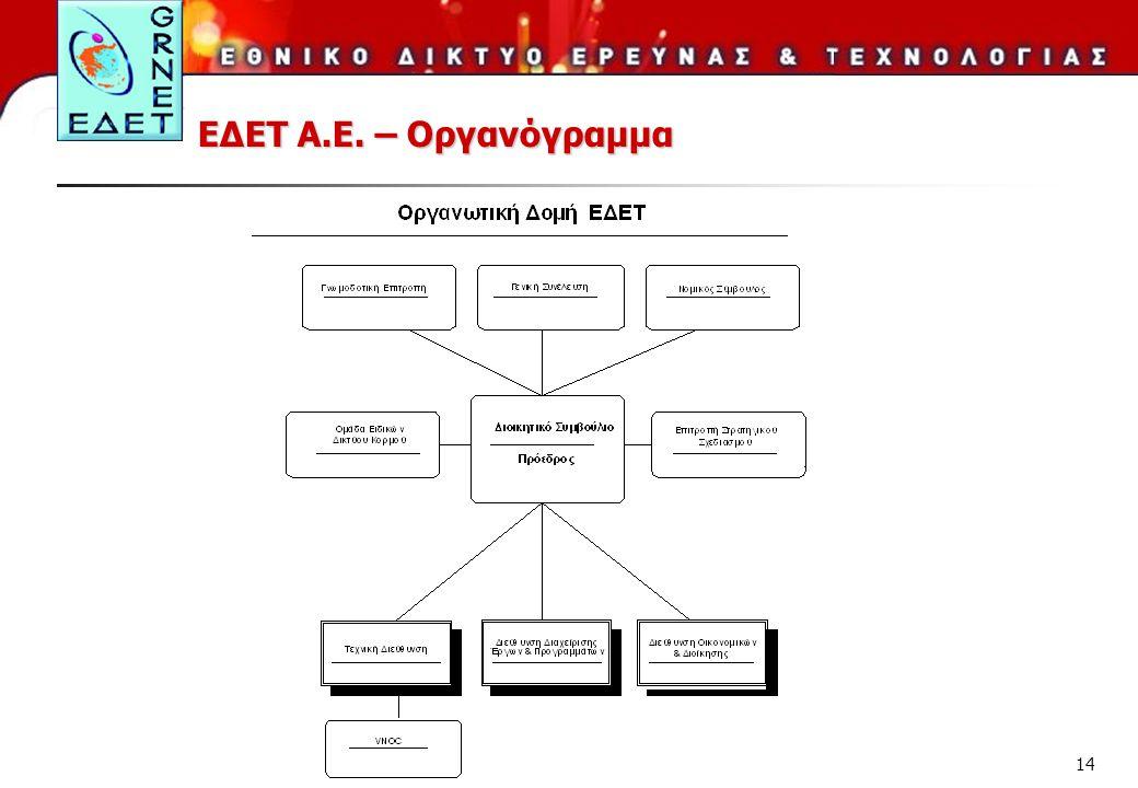ΕΔΕΤ Α.Ε. – Οργανόγραμμα