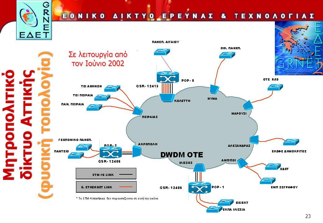 Μητροπολιτικό δίκτυο Αττικής (φυσική τοπολογία)