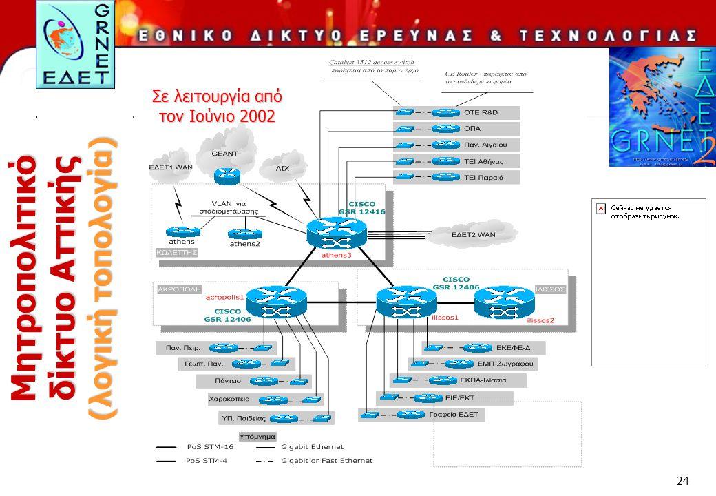 Μητροπολιτικό δίκτυο Αττικής (λογική τοπολογία)