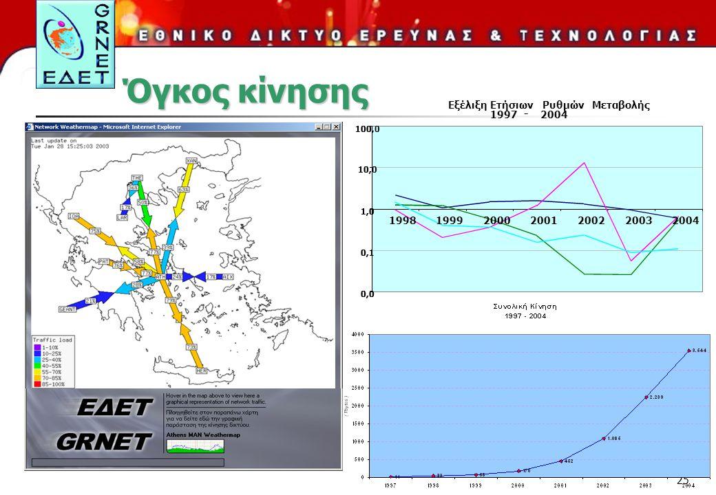 Όγκος κίνησης Εξέλιξη Ετήσιων Ρυθμών Μεταβολής 1997 - 2004 1998 1999