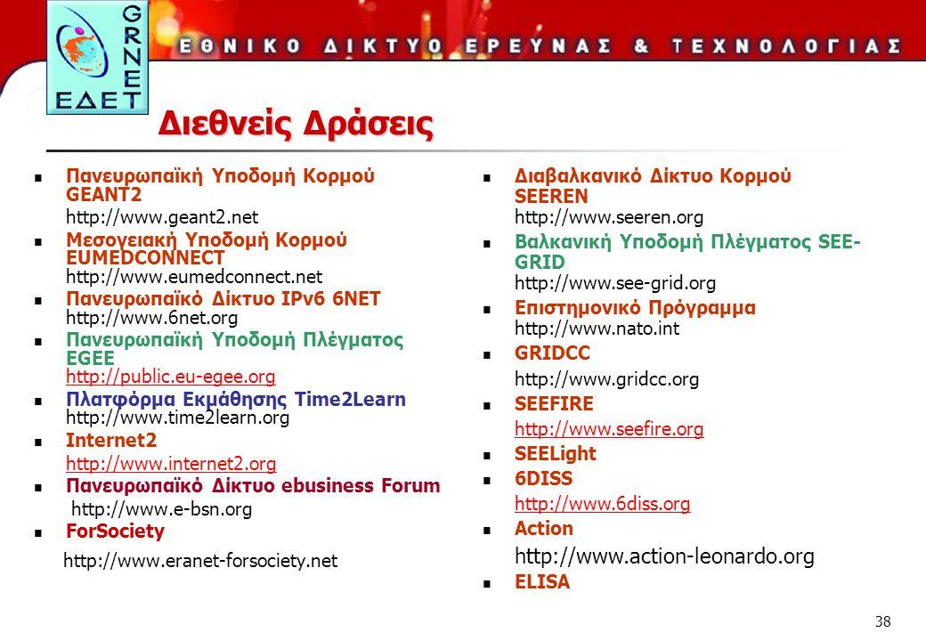 Διεθνείς Δράσεις Πανευρωπαϊκή Υποδομή Κορμού GEANT2