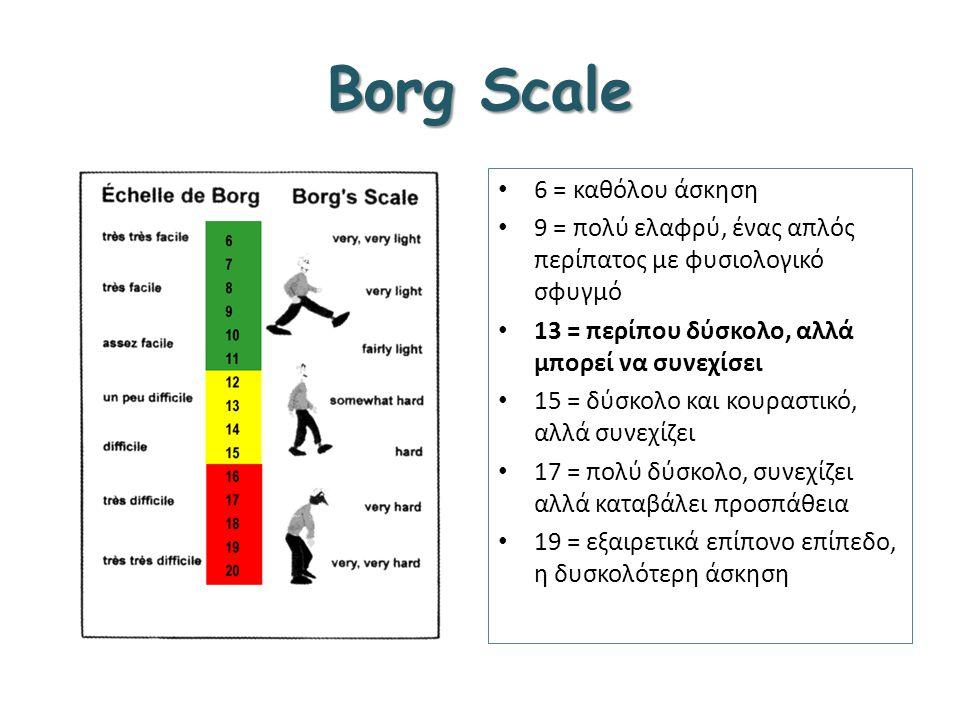 Borg Scale 6 = καθόλου άσκηση