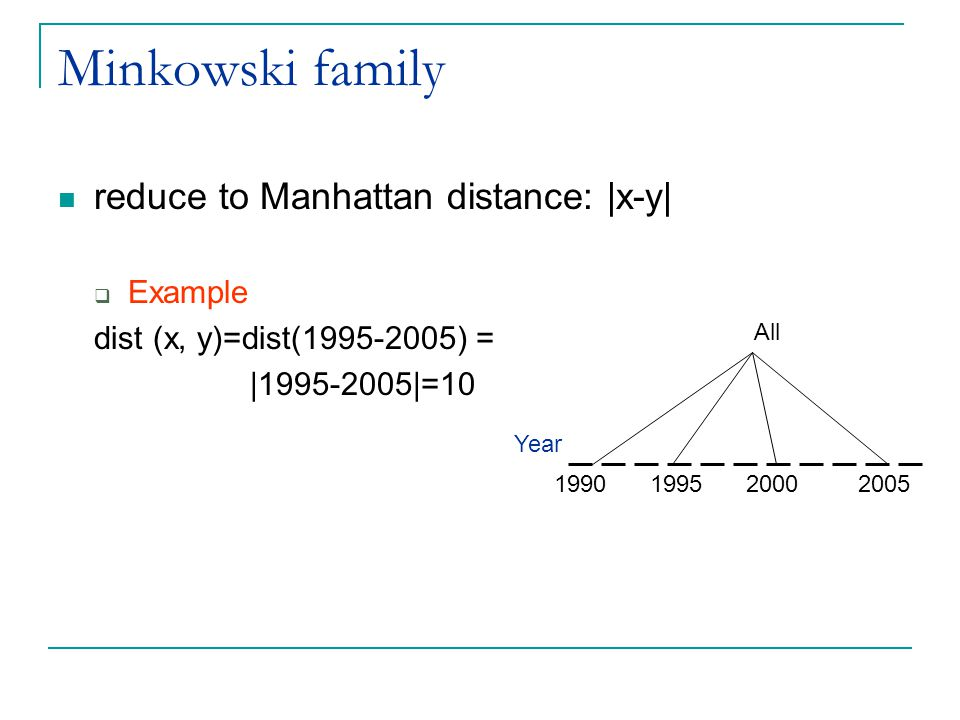 Minkowski family reduce to Manhattan distance: |x-y| Example