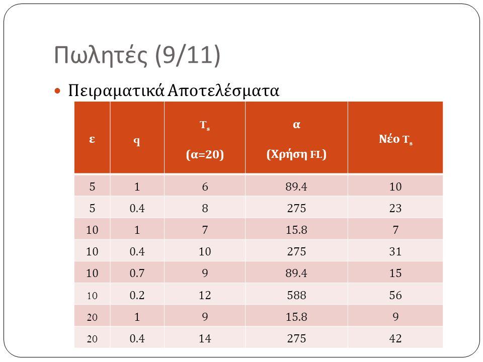 Πωλητές (9/11) Πειραματικά Αποτελέσματα ε q Ts (α=20) α (Χρήση FL)