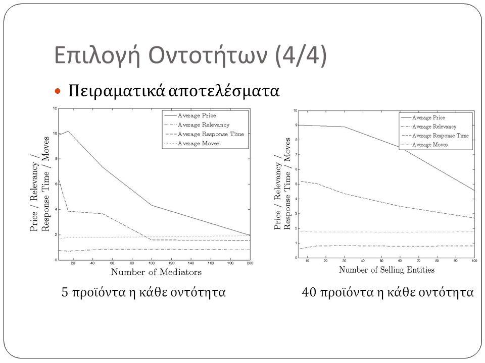 Επιλογή Οντοτήτων (4/4) Πειραματικά αποτελέσματα
