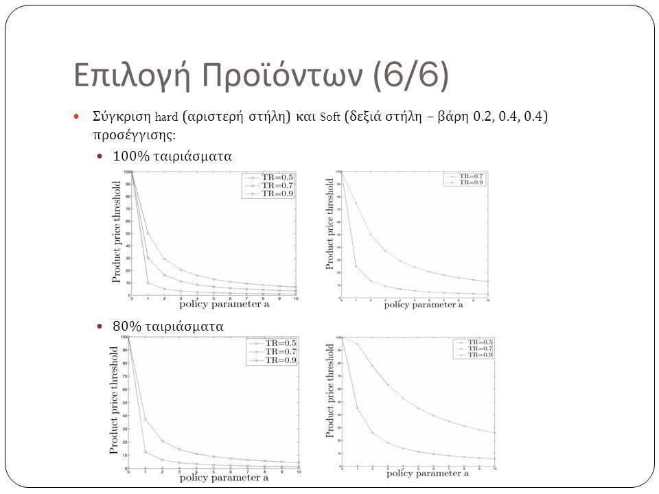 Επιλογή Προϊόντων (6/6) Σύγκριση hard (αριστερή στήλη) και Soft (δεξιά στήλη – βάρη 0.2, 0.4, 0.4) προσέγγισης: