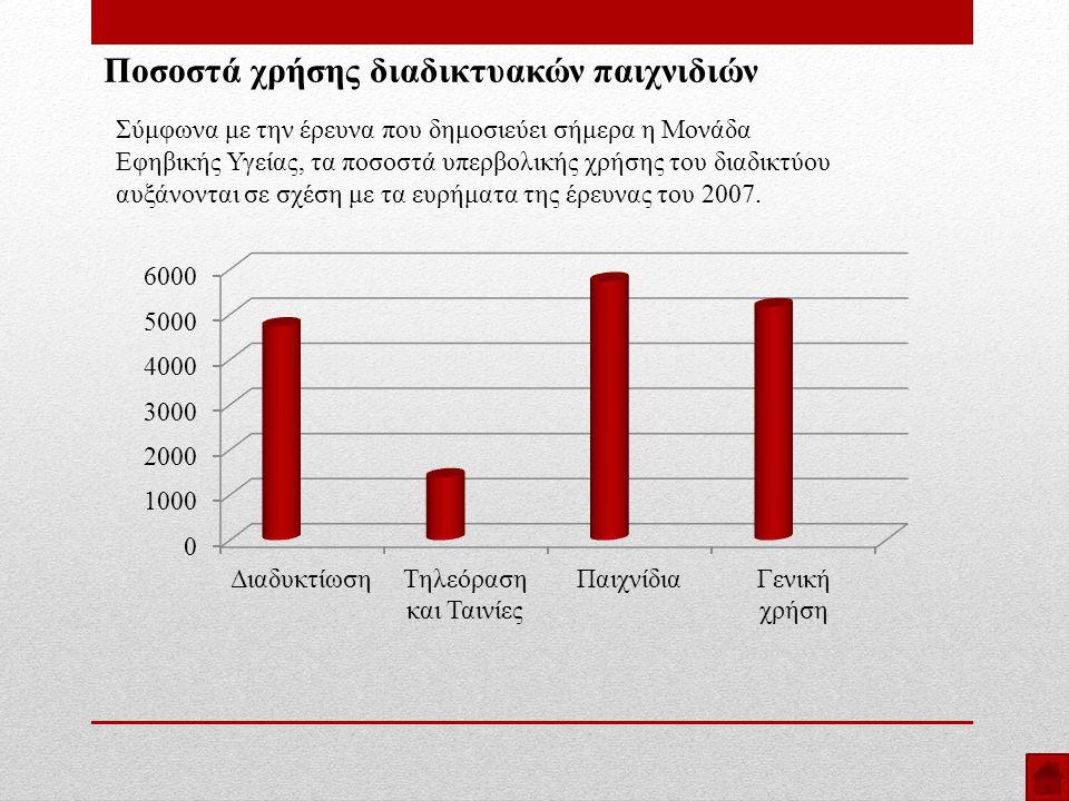 Ποσοστά χρήσης διαδικτυακών παιχνιδιών