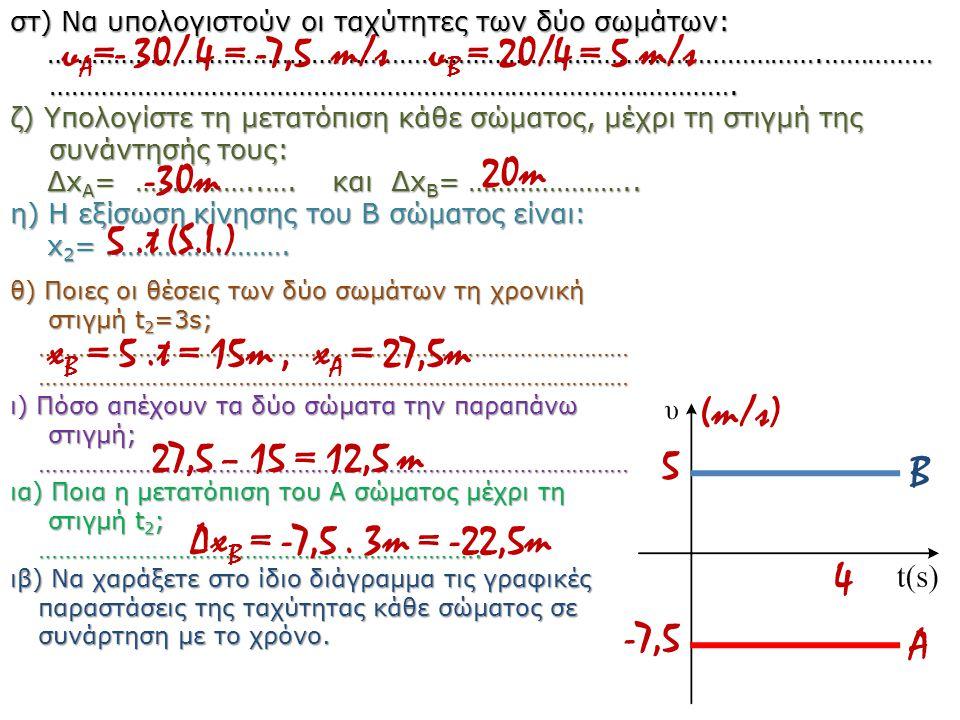 υΑ=- 30/ 4 = -7,5 m/s υΒ = 20/4 = 5 m/s 20m -30m 5 .t (S.I.)
