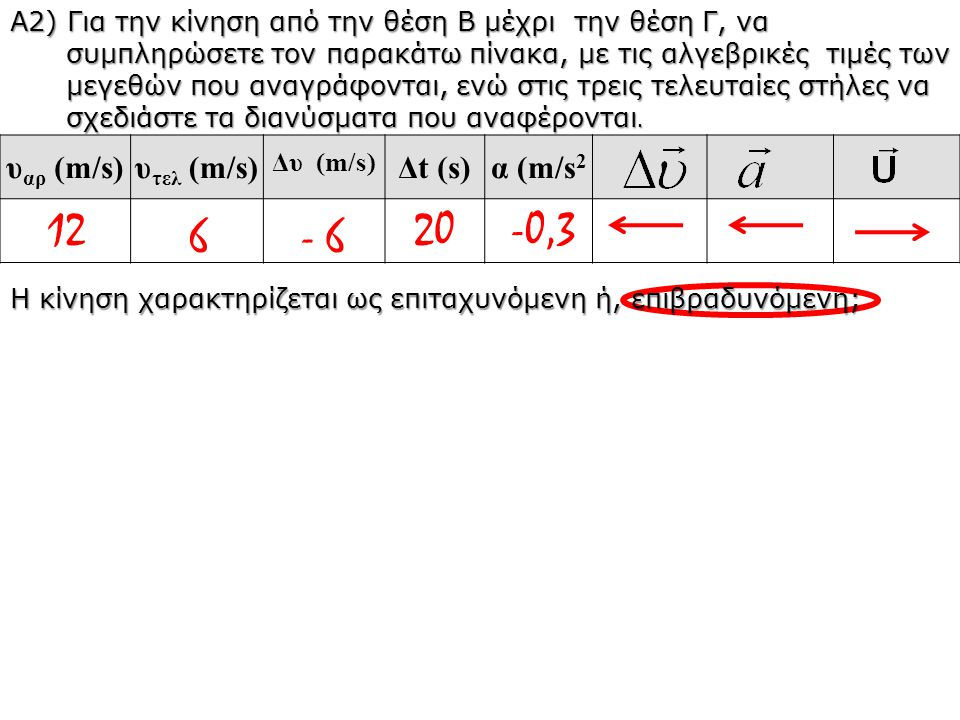 12 20 -0,3 6 - 6 υαρ (m/s) υτελ (m/s) Δt (s) α (m/s2
