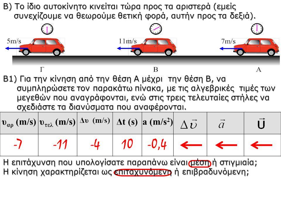 -7 -11 -4 10 -0,4 υαρ (m/s) υτελ (m/s) Δt (s) a (m/s2)