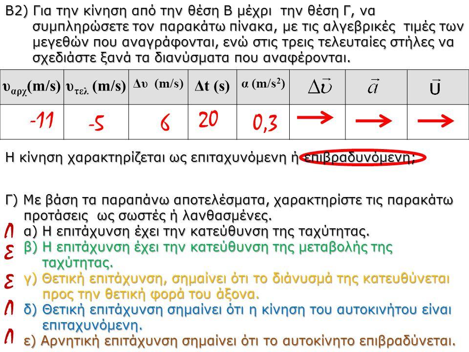 -11 20 -5 6 0,3 Λ Σ Σ Λ Λ υαρχ(m/s) υτελ (m/s) Δt (s)