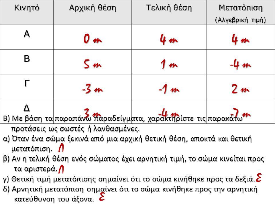 0 m 4 m 5 m 1 m -4 m -3 m -1 m 2 m 3 m -7 m Λ Λ Σ Σ Α Β Γ Δ
