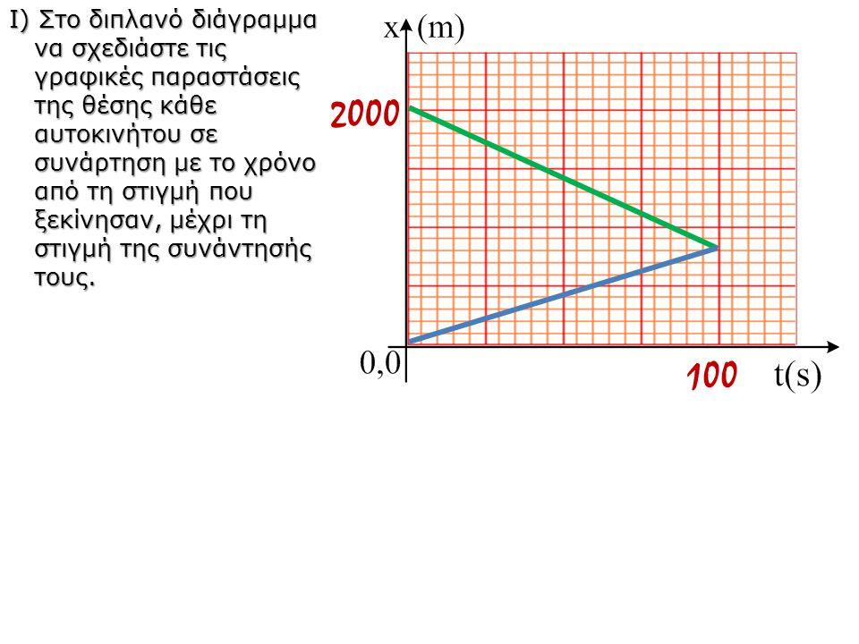 Ι) Στο διπλανό διάγραμμα να σχεδιάστε τις γραφικές παραστάσεις της θέσης κάθε αυτοκινήτου σε συνάρτηση με το χρόνο από τη στιγμή που ξεκίνησαν, μέχρι τη στιγμή της συνάντησής τους.